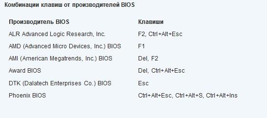комбинация клавиш BIOS