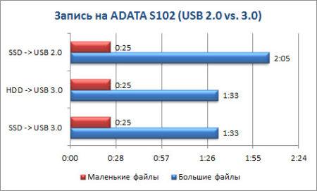 Разница USB 3.0 и USB 2.0